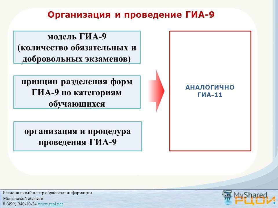 Организация и проведение ГИА-9 принцип разделения форм ГИА-9 по категориям обучающихся модель ГИА-9 (количество обязательных и добровольных экзаменов) организация и процедура проведения ГИА-9 19 АНАЛОГИЧНО ГИА-11 Региональный центр обработки информац