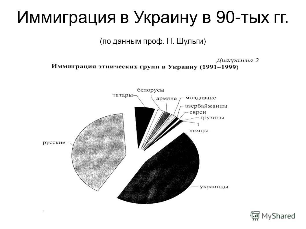 Иммиграция в Украину в 90-тых гг. (по данным проф. Н. Шульги)