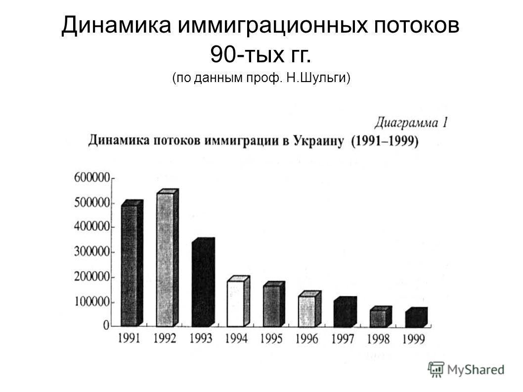 Динамика иммиграционных потоков 90-тых гг. (по данным проф. Н.Шульги)
