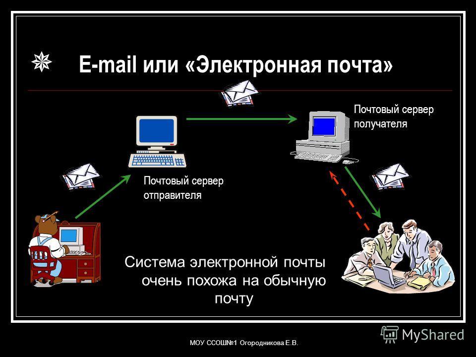 E-mail или «Электронная почта» Система электронной почты очень похожа на обычную почту Почтовый сервер отправителя Почтовый сервер получателя