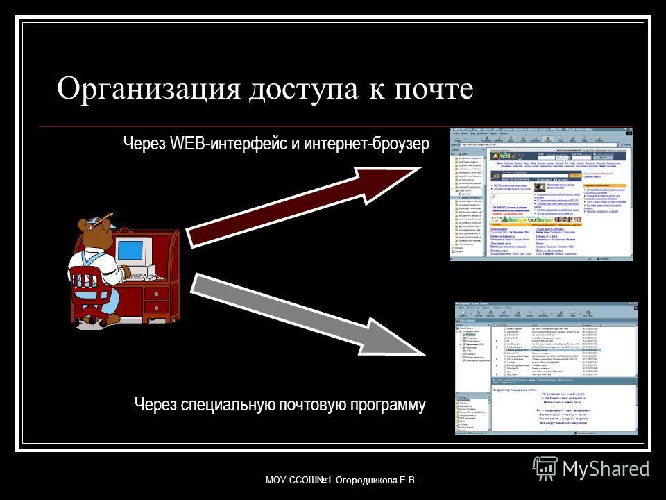 МОУ ССОШ1 Огородникова Е.В. Организация доступа к почте Через WEB-интерфейс и интернет-броузер Через специальную почтовую программу