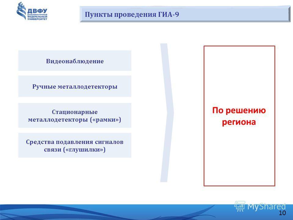 10 Пункты проведения ГИА-9 Видеонаблюдение Ручные металлодетекторы Стационарные металлодетекторы («рамки») Средства подавления сигналов связи («глушилки») По решению региона