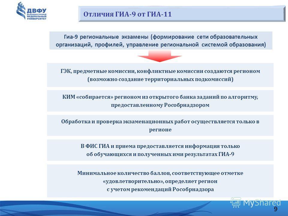 9 Отличия ГИА-9 от ГИА-11 ГЭК, предметные комиссии, конфликтные комиссии создаются регионом (возможно создание территориальных подкомиссий) КИМ «собирается» регионом из открытого банка заданий по алгоритму, предоставленному Рособрнадзором Обработка и