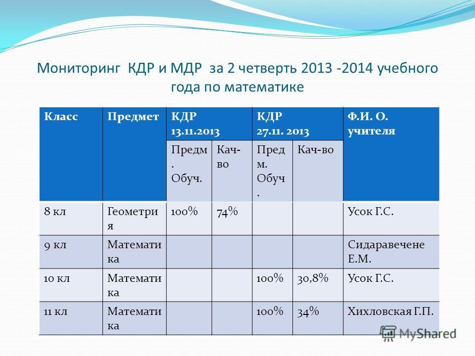 график кдр 2012 2013: