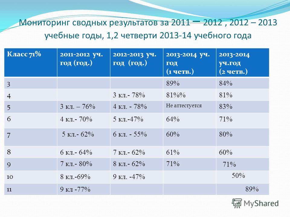 Мониторинг сводных результатов за 2011 – 2012, 2012 – 2013 учебные годы, 1,2 четверти 2013-14 учебного года Класс 71%2011-2012 уч. год (год.) 2012-2013 уч. год (год.) 2013-2014 уч. год (1 четв.) 2013-2014 уч.год (2 четв.) 3 89%84% 4 3 кл.- 78%81%81%