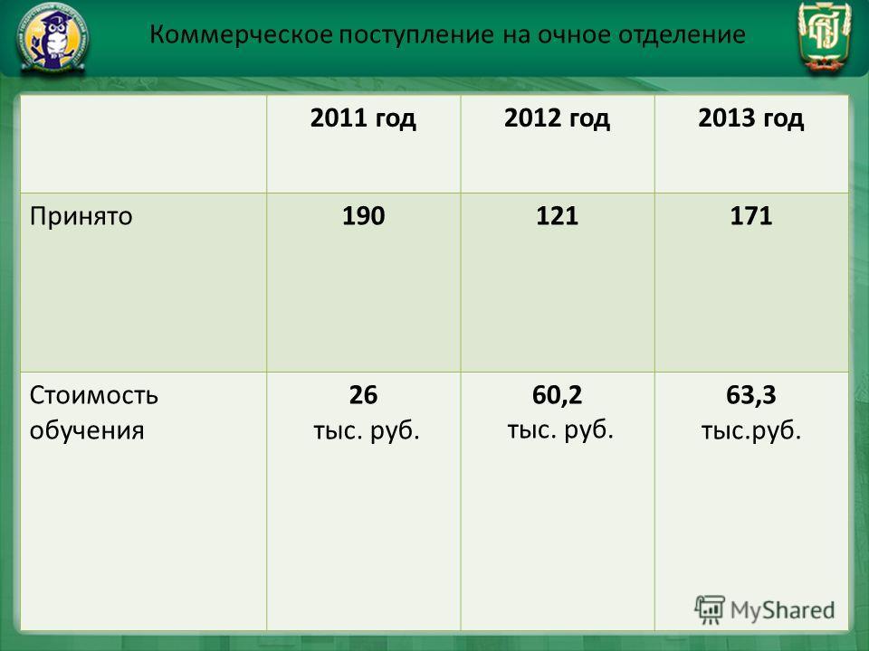 Коммерческое поступление на очное отделение 2011 год2012 год2013 год Принято190121171 Стоимость обучения 26 тыс. руб. 60,2 тыс. руб. 63,3 тыс.руб.