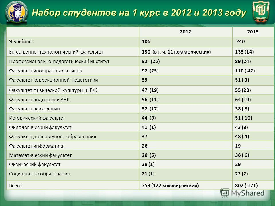 Набор студентов на 1 курс в 2012 и 2013 году 20122013 Челябинск106 240 Естественно- технологический факультет130 (в т. ч. 11 коммерческих)135 (14) Профессионально-педагогический институт92 (25)89 (24) Факультет иностранных языков92 (25)110 ( 42) Факу