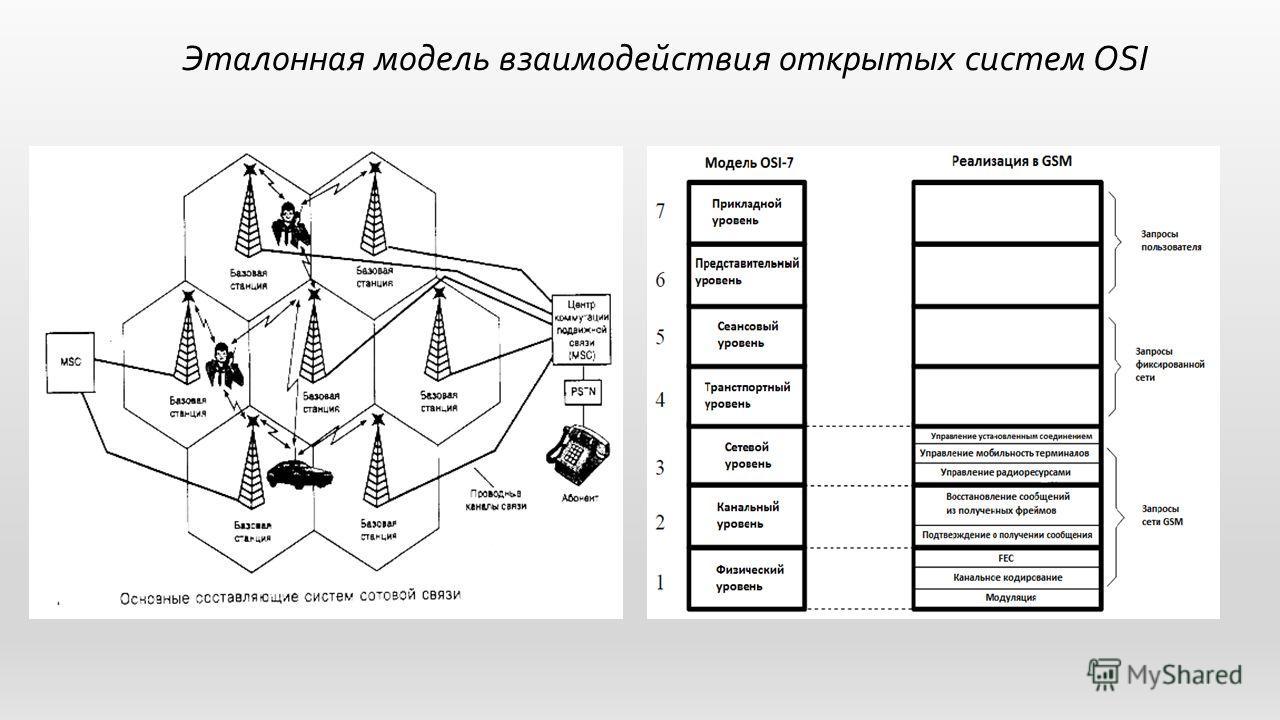 Эталонная модель взаимодействия открытых систем OSI