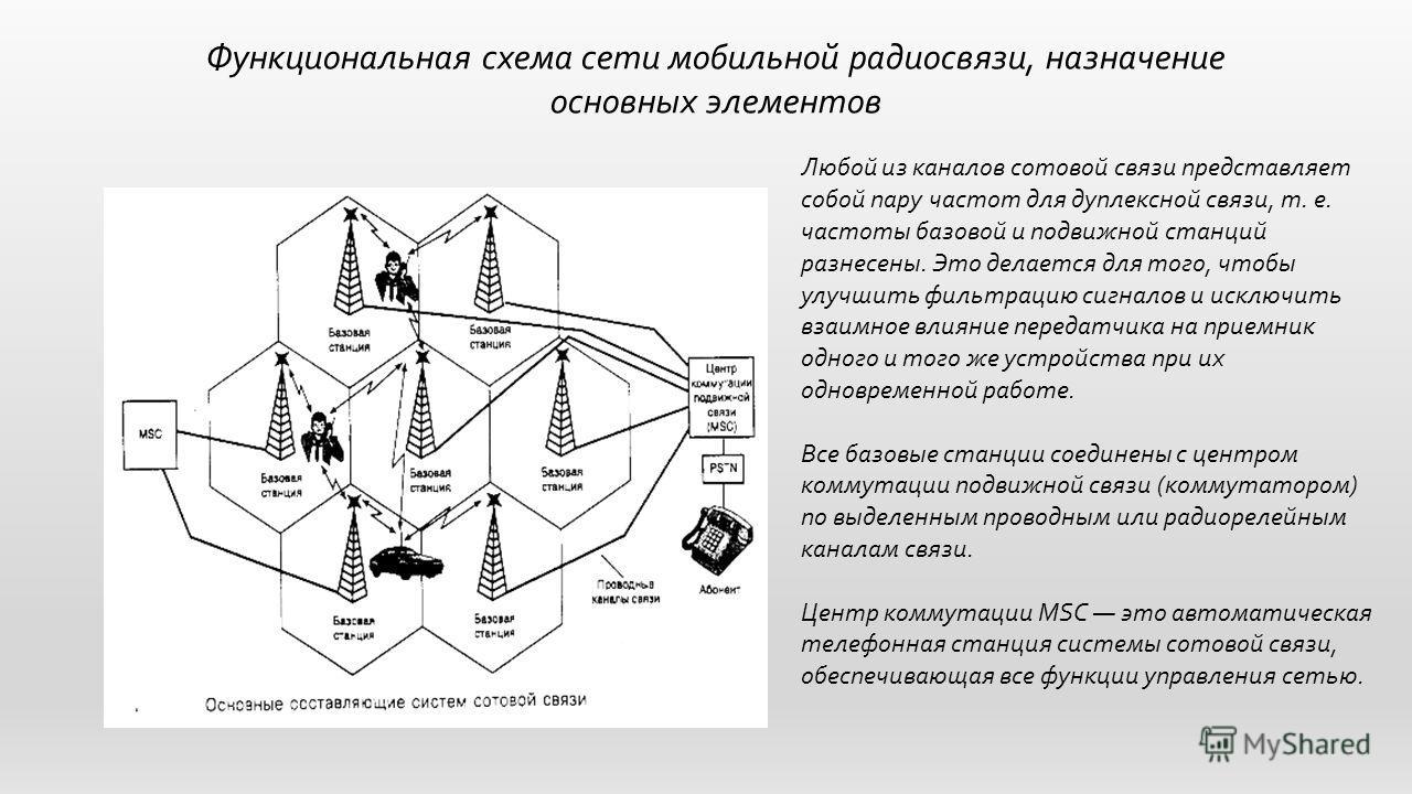 Функциональная схема сети мобильной радиосвязи, назначение основных элементов Любой из каналов сотовой связи представляет собой пару частот для дуплексной связи, т. е. частоты базовой и подвижной станций разнесены. Это делается для того, чтобы улучши