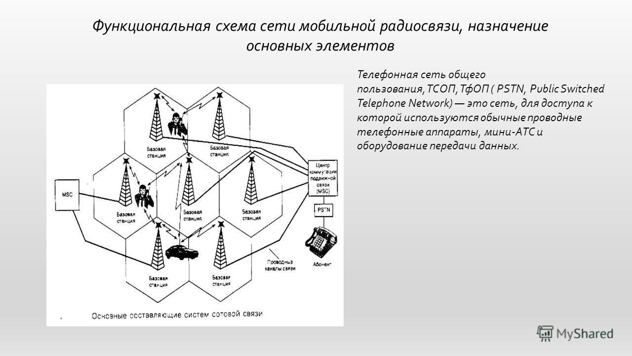 Функциональная схема сети мобильной радиосвязи, назначение основных элементов Телефонная сеть общего пользования, ТСОП, ТфОП ( PSTN, Public Switched Telephone Network) это сеть, для доступа к которой используются обычные проводные телефонные аппараты