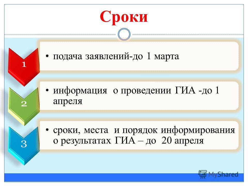 Сроки подача заявлений-до 1 марта информация о проведении ГИА -до 1 апреля сроки, места и порядок информирования о результатах ГИА – до 20 апреля