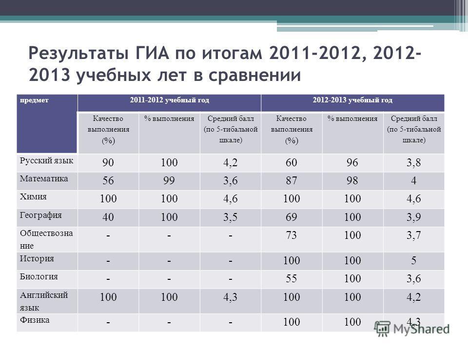 Результаты ГИА по итогам 2011-2012, 2012- 2013 учебных лет в сравнении предмет2011-2012 учебный год2012-2013 учебный год Качество выполнения ( %) % выполнения Средний балл (по 5-тибальной шкале) Качество выполнения ( %) % выполнения Средний балл (по