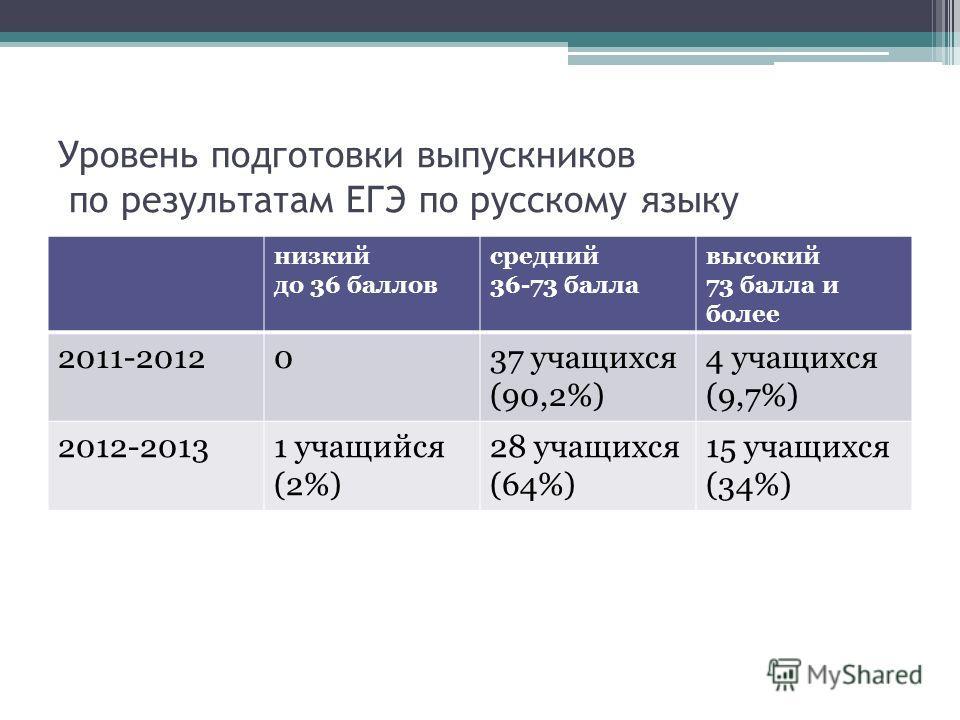 Уровень подготовки выпускников по результатам ЕГЭ по русскому языку низкий до 36 баллов средний 36-73 балла высокий 73 балла и более 2011-2012037 учащихся (90,2%) 4 учащихся (9,7%) 2012-20131 учащийся (2%) 28 учащихся (64%) 15 учащихся (34%)