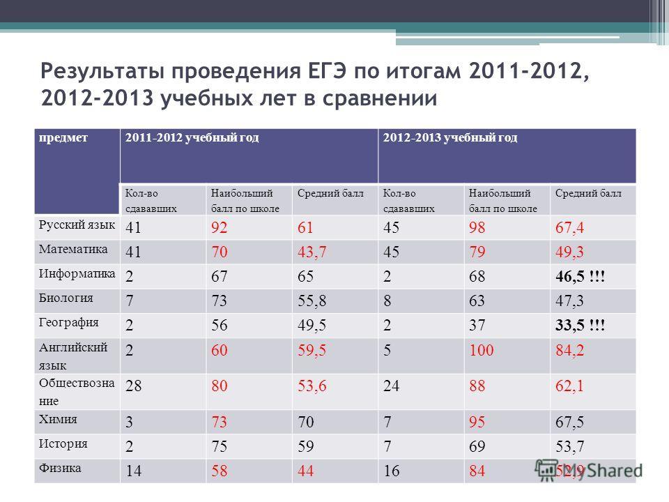 Результаты проведения ЕГЭ по итогам 2011-2012, 2012-2013 учебных лет в сравнении предмет2011-2012 учебный год2012-2013 учебный год Кол-во сдававших Наибольший балл по школе Средний балл Кол-во сдававших Наибольший балл по школе Средний балл Русский я