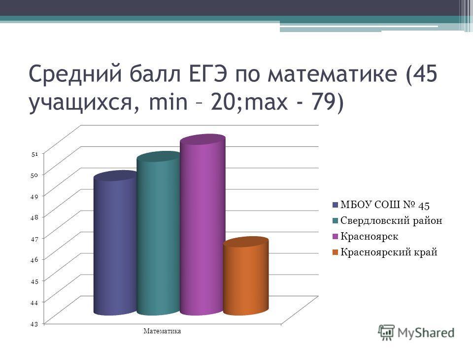 Средний балл ЕГЭ по математике (45 учащихся, min – 20;max - 79)