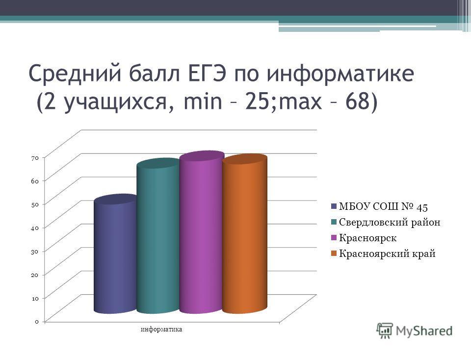 Средний балл ЕГЭ по информатике (2 учащихся, min – 25;max – 68)