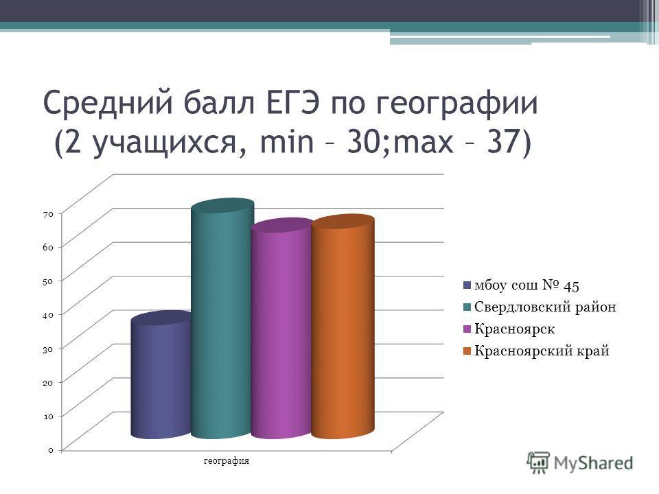 Средний балл ЕГЭ по географии (2 учащихся, min – 30;max – 37)