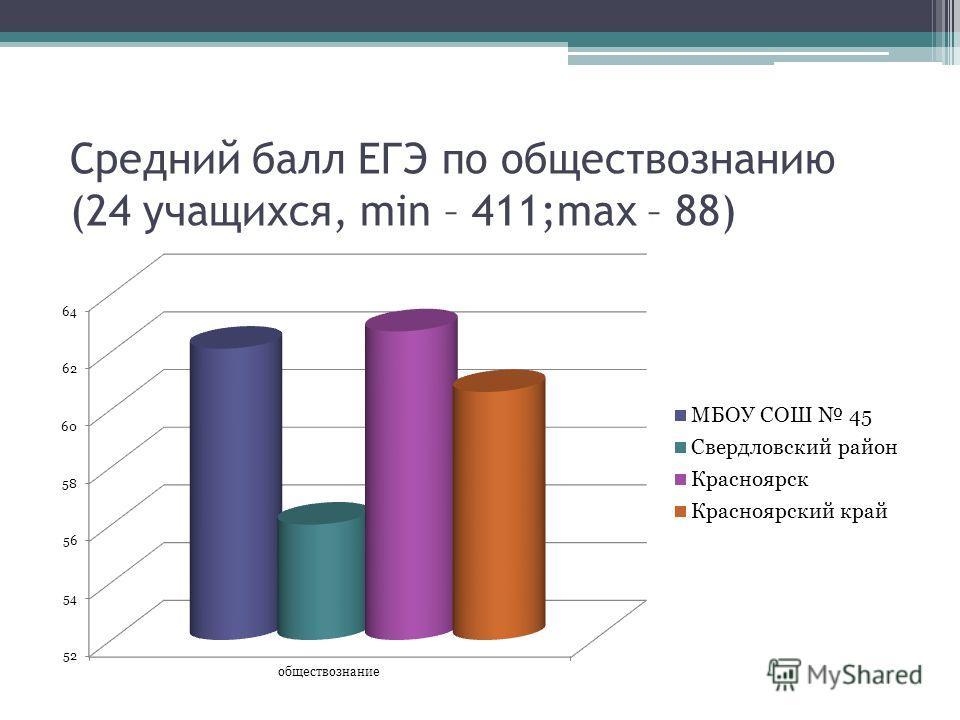 Средний балл ЕГЭ по обществознанию (24 учащихся, min – 411;max – 88)