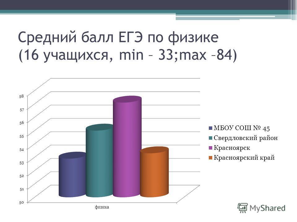 Средний балл ЕГЭ по физике (16 учащихся, min – 33;max –84)
