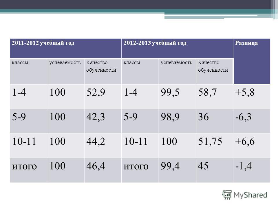 2011-2012 учебный год2012-2013 учебный годРазница классыуспеваемость Качество обученности классыуспеваемость Качество обученности 1-410052,91-499,558,7+5,8 5-910042,35-998,936-6,3 10-1110044,210-1110051,75+6,6 итого10046,4итого99,445-1,4