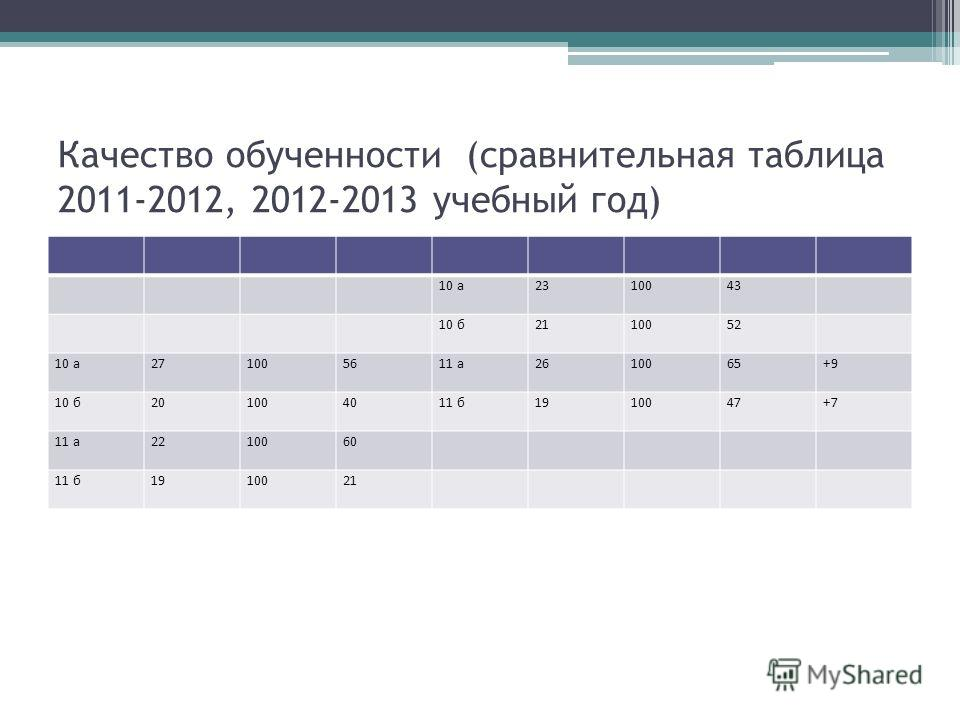 Качество обученности (сравнительная таблица 2011-2012, 2012-2013 учебный год) 10 а2310043 10 б2110052 10 а271005611 а2610065+9 10 б201004011 б1910047+7 11 а2210060 11 б1910021