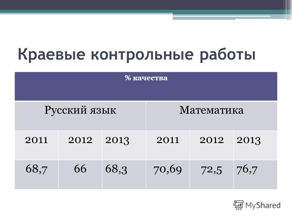Краевые контрольные работы % качества Русский языкМатематика 201120122013201120122013 68,76668,370,6972,576,7