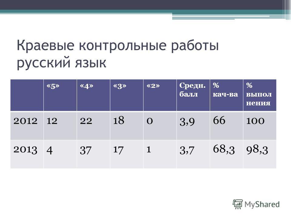 Краевые контрольные работы русский язык «5»«4»«3»«2»Средн. балл % кач-ва % выпол нения 201212221803,966100 20134371713,768,398,3