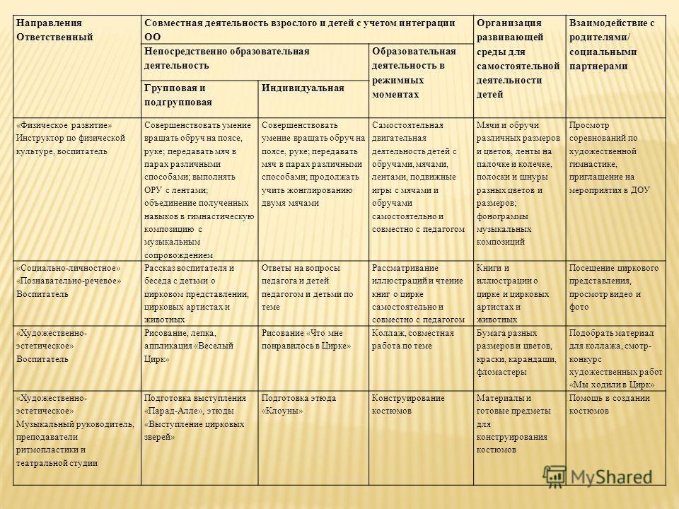 Направления Ответственный Совместная деятельность взрослого и детей с учетом интеграции ОО Организация развивающей среды для самостоятельной деятельности детей Взаимодействие с родителями/ социальными партнерами Непосредственно образовательная деятел