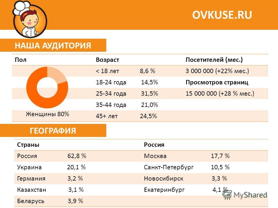 НАША АУДИТОРИЯ OVKUSE.RU ПолВозрастПосетителей (мес.) < 18 лет 8,6 %3 000 000 (+22% мес.) 18-24 года 14,5%Просмотров страниц 25-34 года 31,5%15 000 000 (+28 % мес.) 35-44 года 21,0% 45+ лет 24,5% ГЕОГРАФИЯ СтраныРоссия Россия 62,8 %Москва 17,7 % Укра