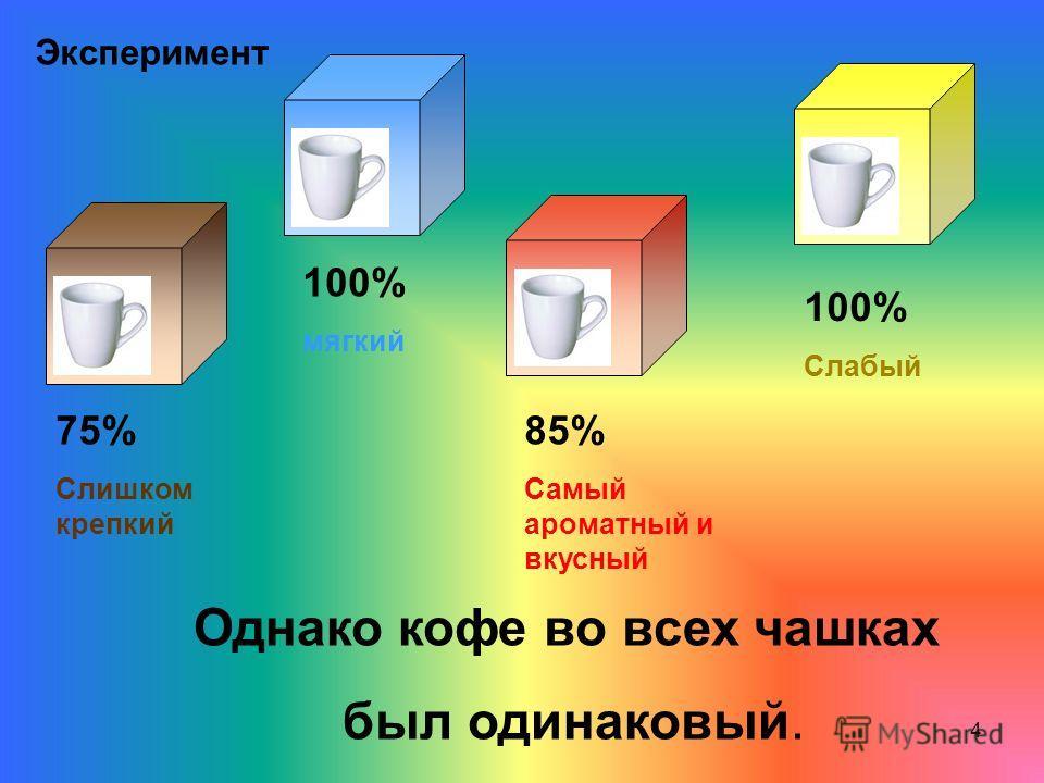 4 Эксперимент 75% Слишком крепкий 85% Самый ароматный и вкусный 100% мягкий 100% Cлабый Однако кофе во всех чашках был одинаковый.