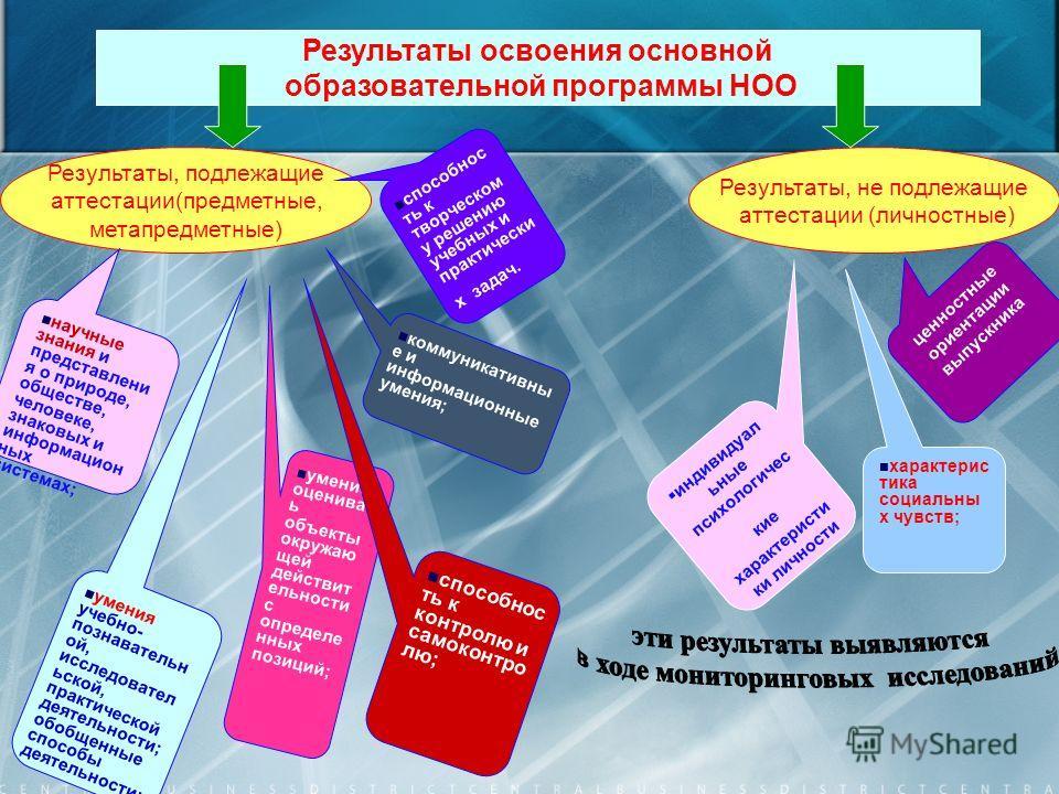 Результаты освоения основной образовательной программы НОО Результаты, подлежащие аттестации(предметные, метапредметные) Результаты, не подлежащие аттестации (личностные) научные знания и представлени я о природе, обществе, человеке, знаковых и инфор