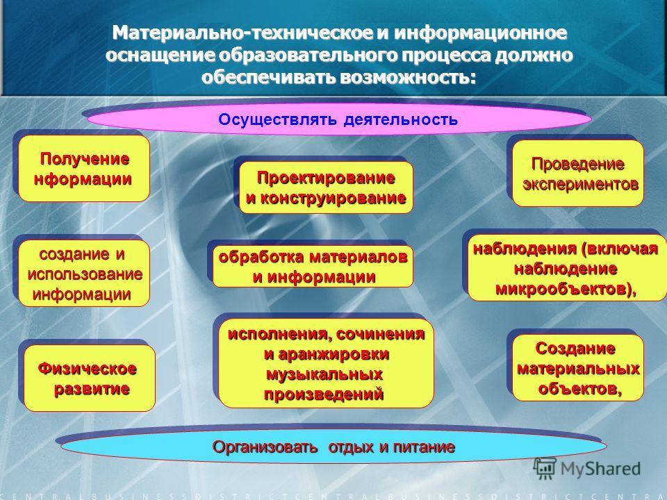 Материально-техническое и информационное оснащение образовательного процесса должно обеспечивать возможность: Осуществлять деятельность создание и использованиеинформации использованиеинформации ПолучениенформацииПолучениенформации Организовать отдых