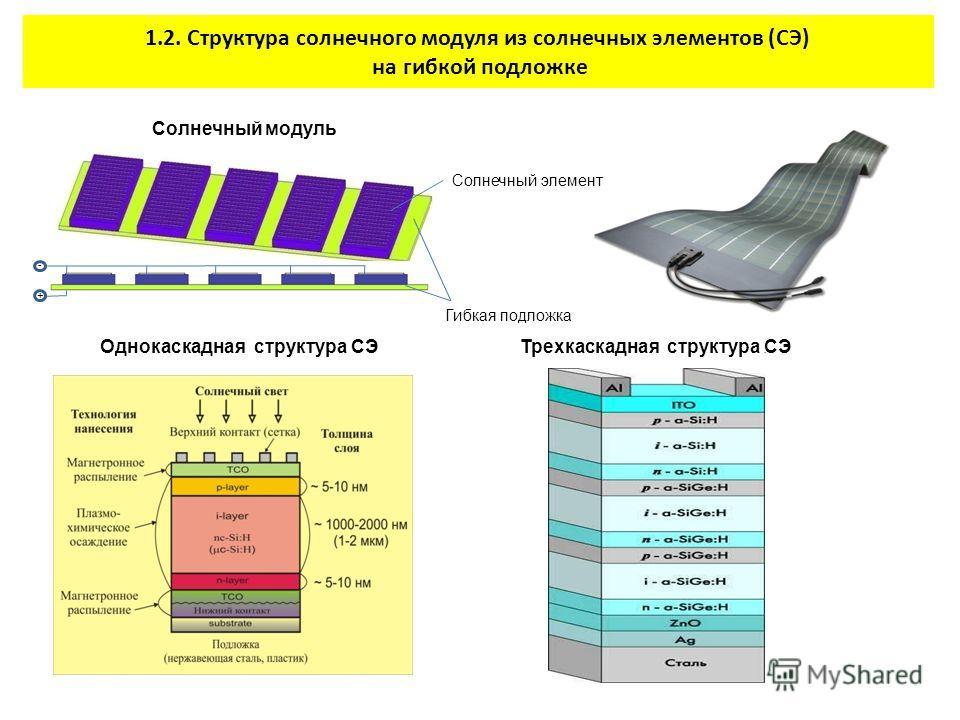 1.2. Структура солнечного модуля из солнечных элементов (СЭ) на гибкой подложке + Однокаскадная структура СЭ - + Солнечный модуль Солнечный элемент Гибкая подложка Трехкаскадная структура СЭ