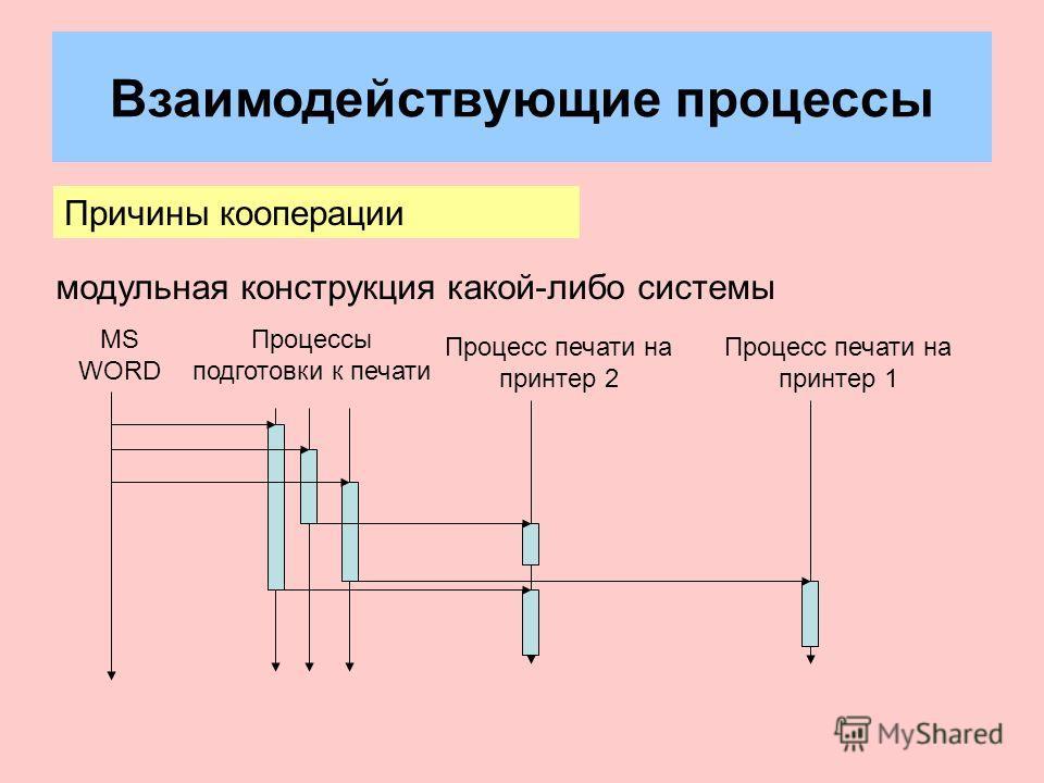 Взаимодействующие процессы Причины кооперации модульная конструкция какой-либо системы Процесс печати на принтер 1 Процесс печати на принтер 2 Процессы подготовки к печати MS WORD