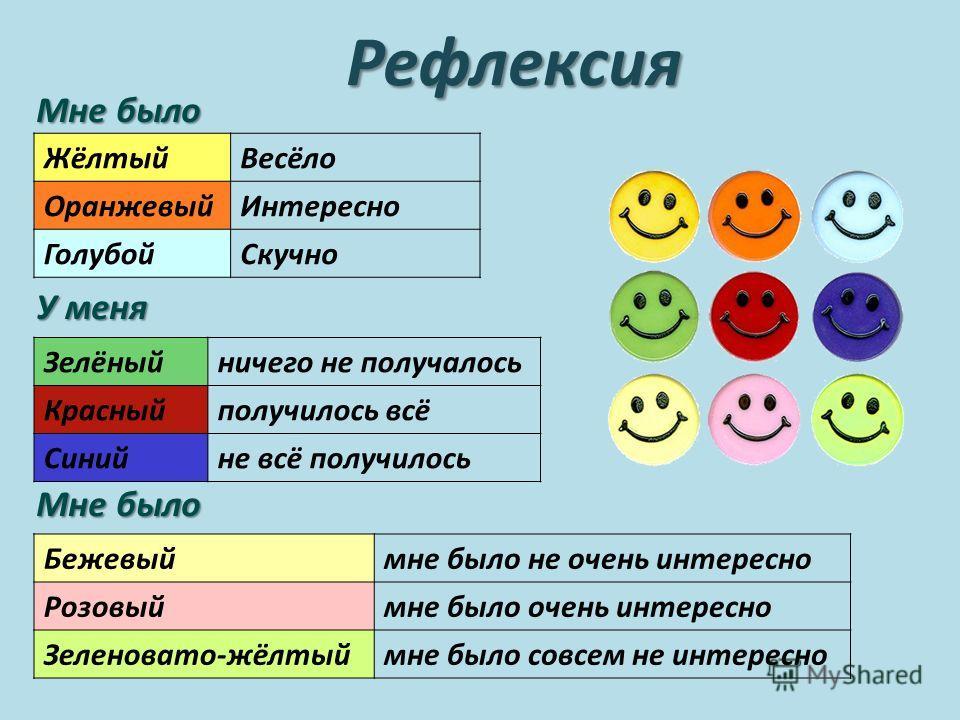 Рефлексия Мне было У меня Мне было ЖёлтыйВесёло ОранжевыйИнтересно ГолубойСкучно Зелёныйничего не получалось Красныйполучилось всё Синийне всё получилось Бежевыймне было не очень интересно Розовыймне было очень интересно Зеленовато-жёлтыймне было сов