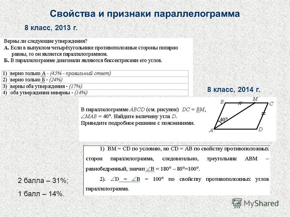 Свойства и признаки параллелограмма 8 класс, 2013 г. 8 класс, 2014 г. 2 балла – 31%; 1 балл – 14%.