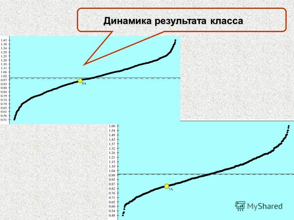 Динамика результата класса
