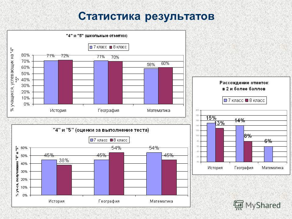Статистика результатов