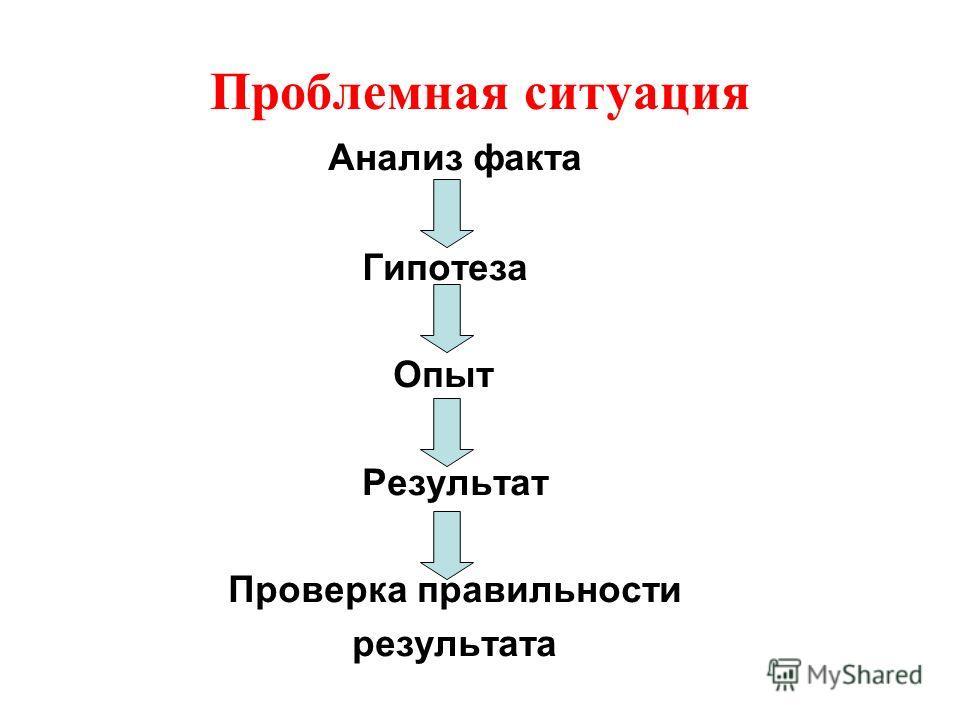 Проблемная ситуация Анализ факта Гипотеза Опыт Результат Проверка правильности результата