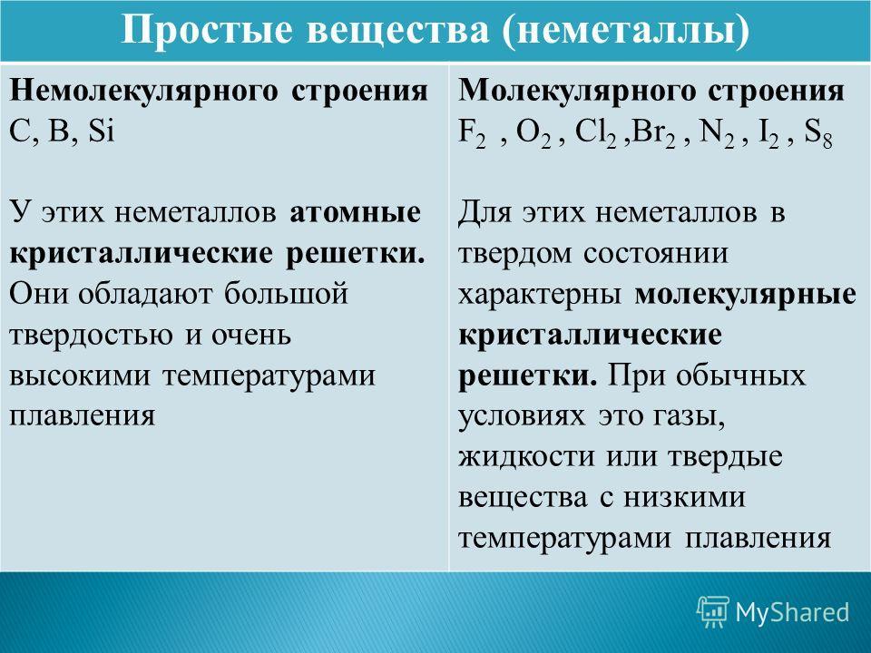 Простые вещества (неметаллы) Немолекулярного строения C, B, Si У этих неметаллов атомные кристаллические решетки. Они обладают большой твердостью и очень высокими температурами плавления Молекулярного строения F 2, O 2, Cl 2,Br 2, N 2, I 2, S 8 Для э