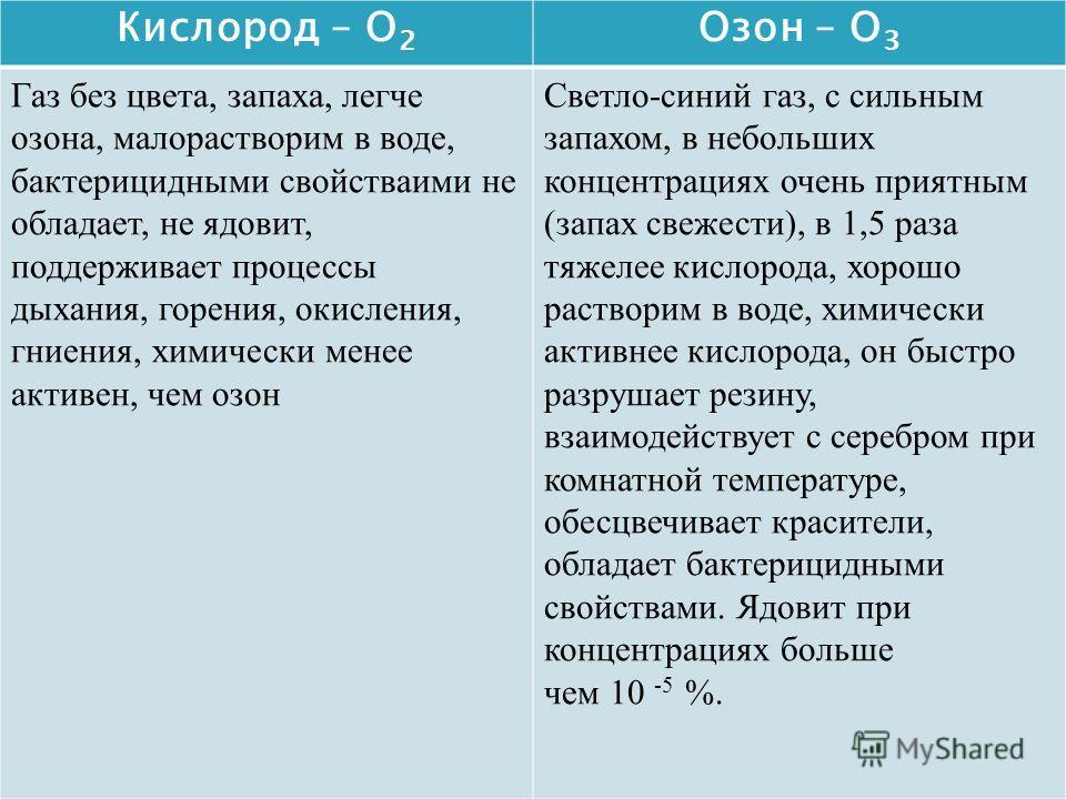 Кислород – O 2 Озон – O 3 Газ без цвета, запаха, легче озона, малорастворим в воде, бактерицидными свойстваими не обладает, не ядовит, поддерживает процессы дыхания, горения, окисления, гниения, химически менее активен, чем озон Светло-синий газ, с с