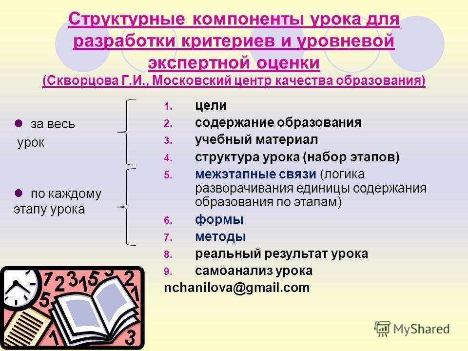1. цели 2. содержание образования 3. учебный материал 4. структура урока (набор этапов) 5. межэтапные связи (логика разворачивания единицы содержания образования по этапам) 6. формы 7. методы 8. реальный результат урока 9. самоанализ урока nchanilova