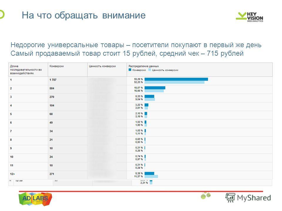 На что обращать внимание Недорогие универсальные товары – посетители покупают в первый же день Самый продаваемый товар стоит 15 рублей, средний чек – 715 рублей