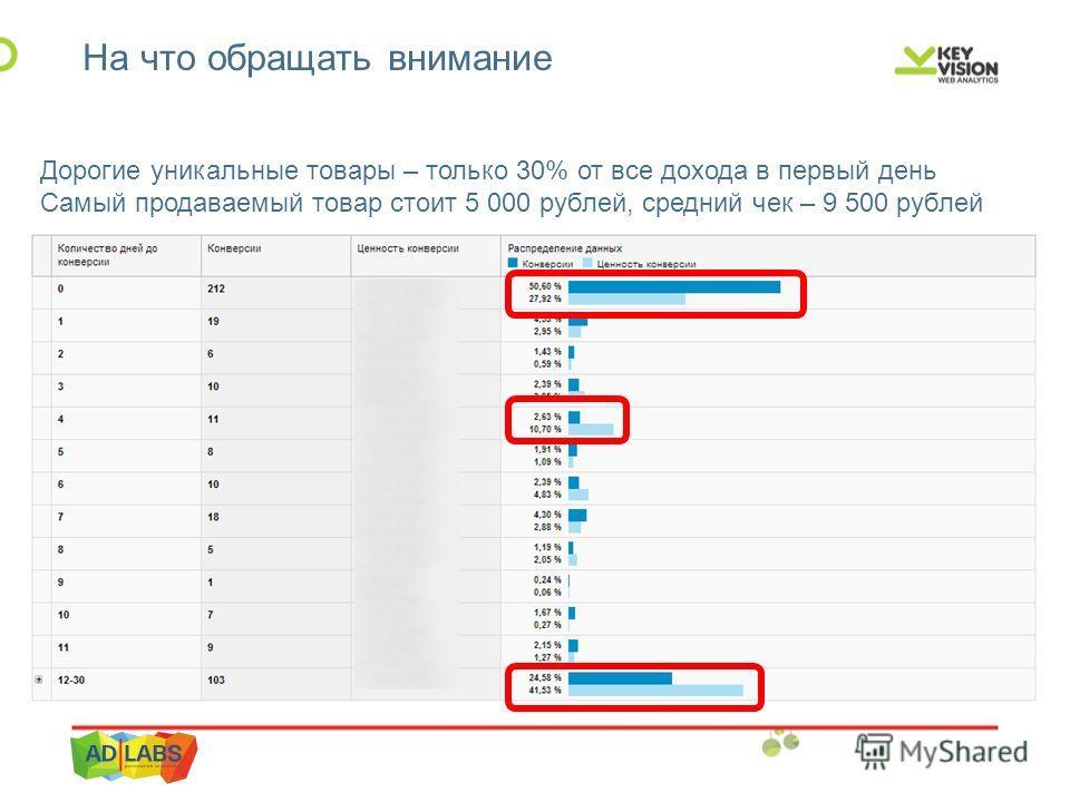 На что обращать внимание Дорогие уникальные товары – только 30% от все дохода в первый день Самый продаваемый товар стоит 5 000 рублей, средний чек – 9 500 рублей