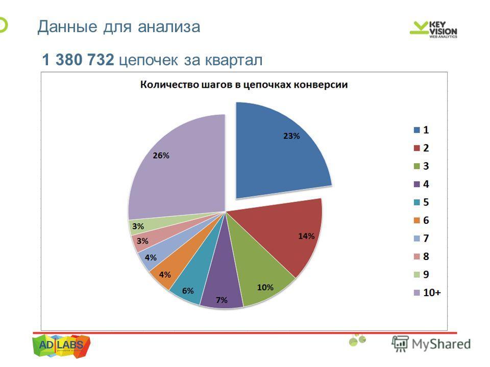 Данные для анализа 1 380 732 цепочек за квартал