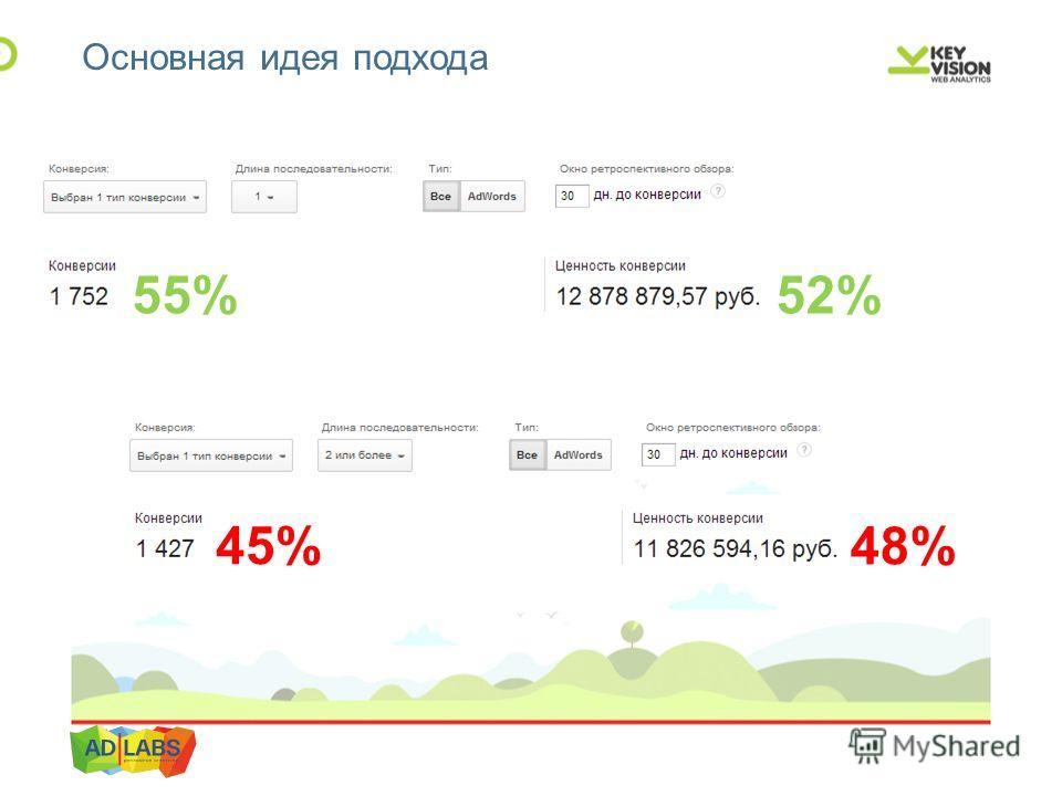 Основная идея подхода 45% 48% 55%52%