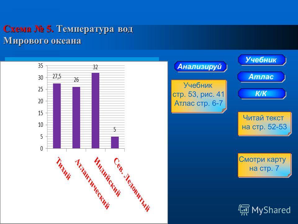 Схема 5. Температура вод Мирового океана