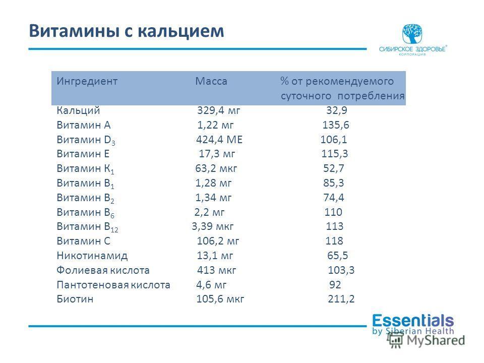 Ингредиент Масса % от рекомендуемого суточного потребления Кальций 329,4 мг 32,9 Витамин А 1,22 мг 135,6 Витамин D 3 424,4 МЕ 106,1 Витамин Е 17,3 мг 115,3 Витамин К 1 63,2 мкг 52,7 Витамин В 1 1,28 мг 85,3 Витамин В 2 1,34 мг 74,4 Витамин В 6 2,2 мг