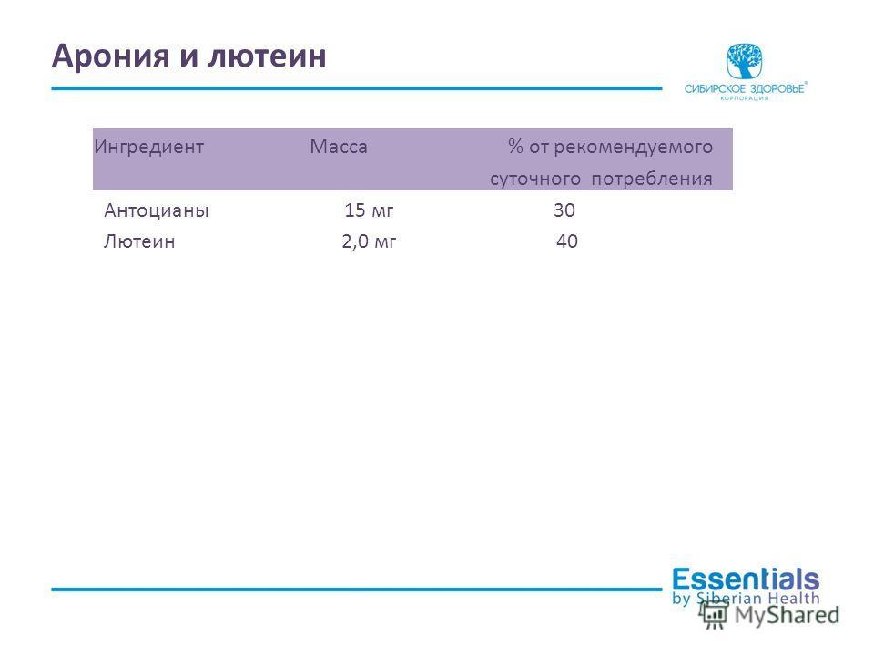 Арония и лютеин Ингредиент Масса % от рекомендуемого суточного потребления Антоцианы 15 мг 30 Лютеин 2,0 мг 40