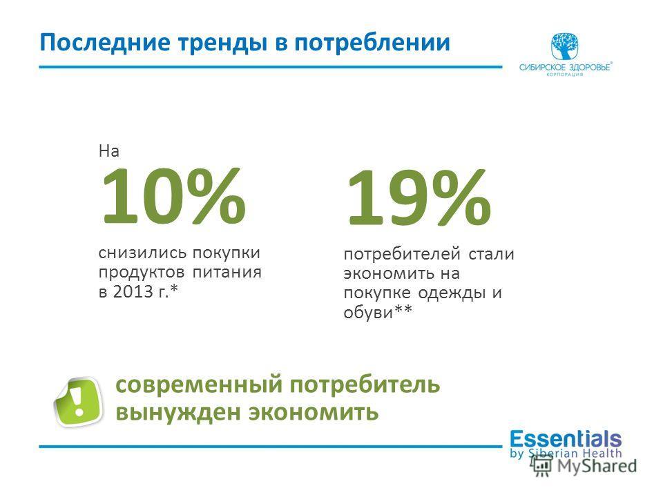 Последние тренды в потреблении На 10% снизились покупки продуктов питания в 2013 г.* современный потребитель вынужден экономить 19% потребителей стали экономить на покупке одежды и обуви**